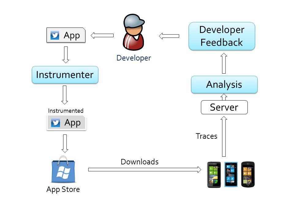 Developer Feedback Instrumenter Analysis Server App App Developer