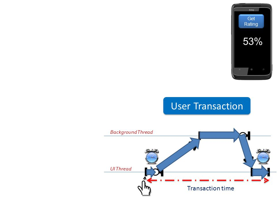 User Transaction 53% Transaction time Background Thread UI Thread