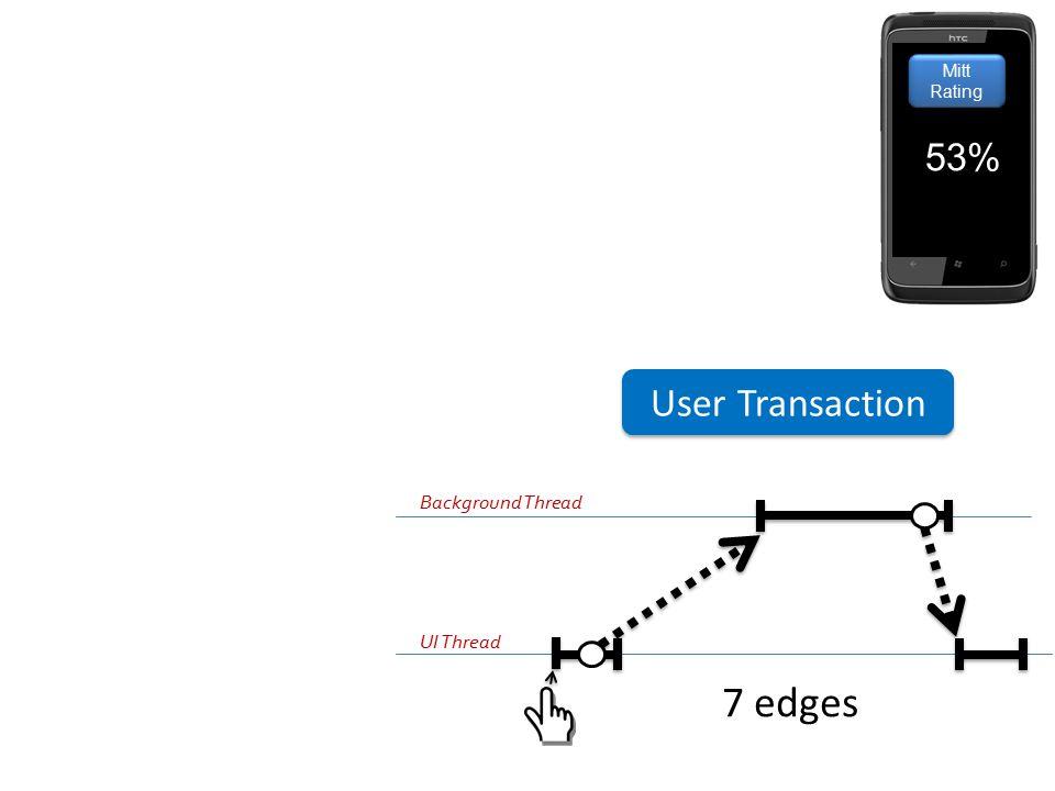 Mitt Rating 53% User Transaction Background Thread UI Thread 7 edges