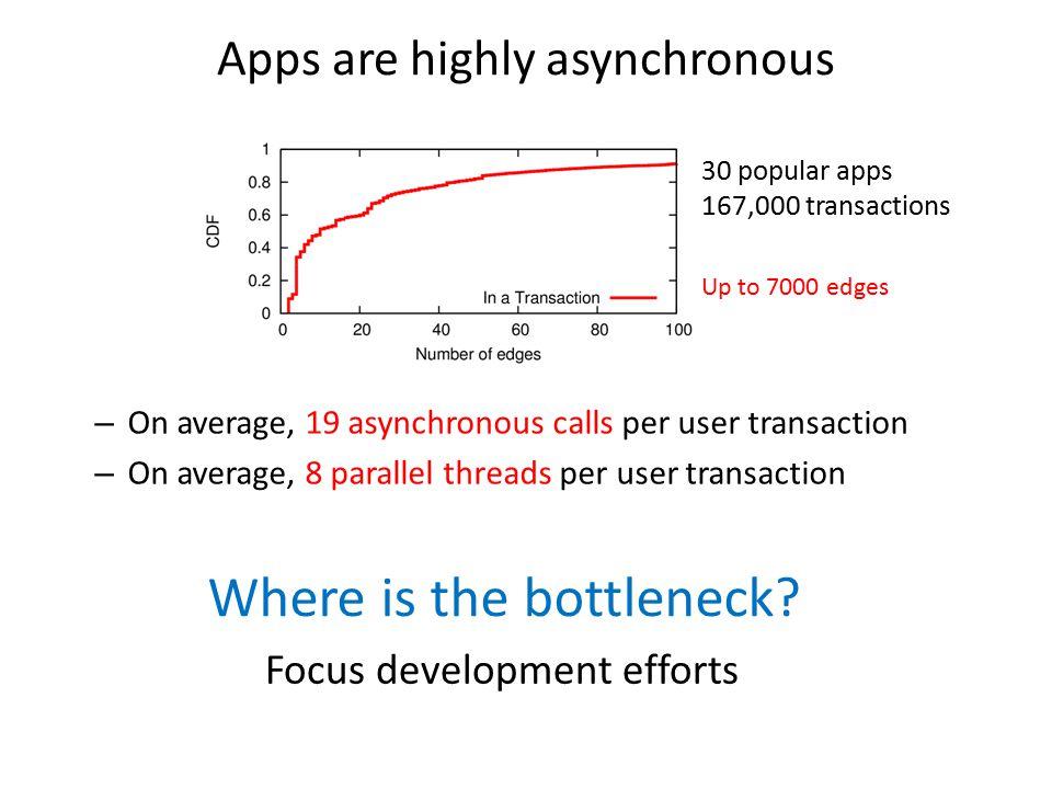 Where is the bottleneck
