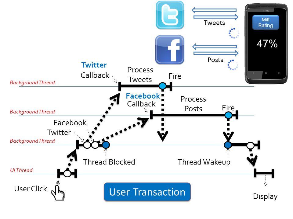 User Transaction 47% Twitter Process Tweets Callback Fire Facebook