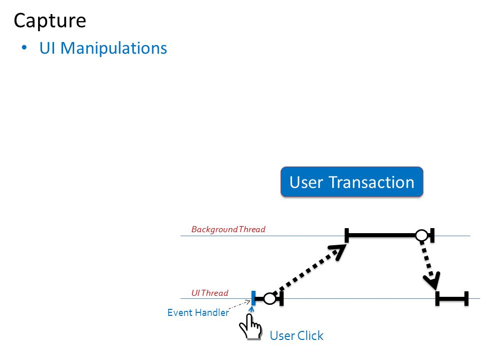 Capture UI Manipulations User Transaction User Click Event Handler
