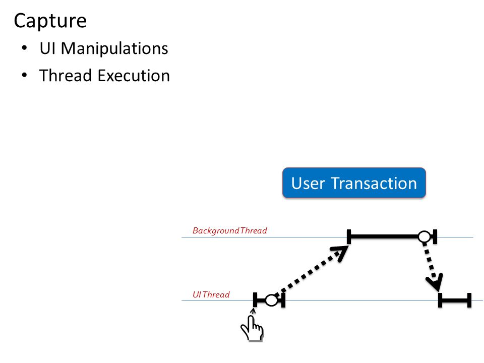 Capture UI Manipulations Thread Execution User Transaction