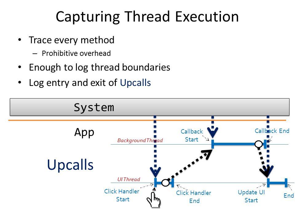 Capturing Thread Execution
