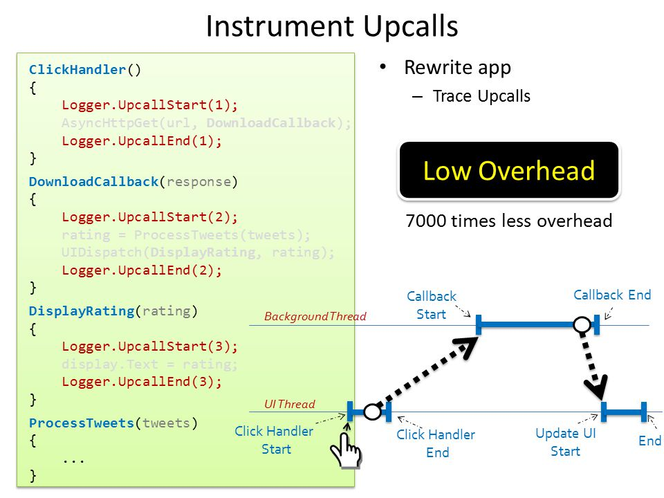 Instrument Upcalls Low Overhead Rewrite app 7000 times less overhead