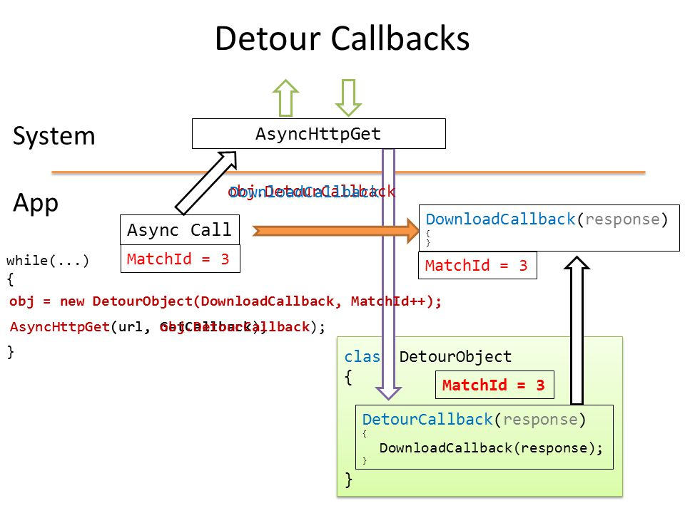 Detour Callbacks System App AsyncHttpGet Async Call obj.DetourCallback