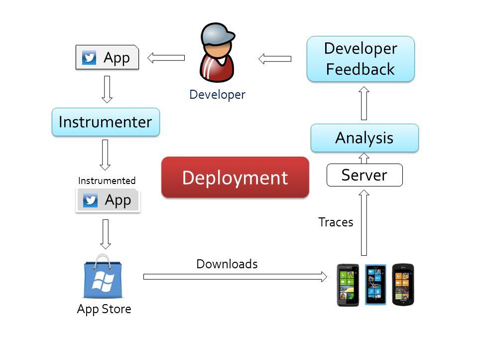Deployment Developer Feedback Instrumenter Analysis Server App App