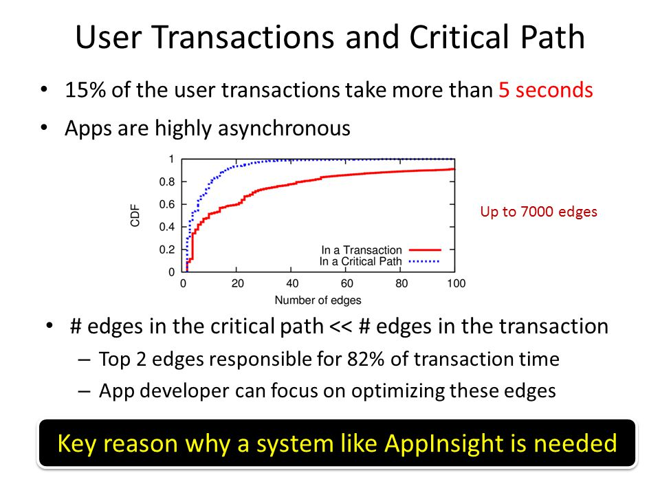 User Transactions and Critical Path