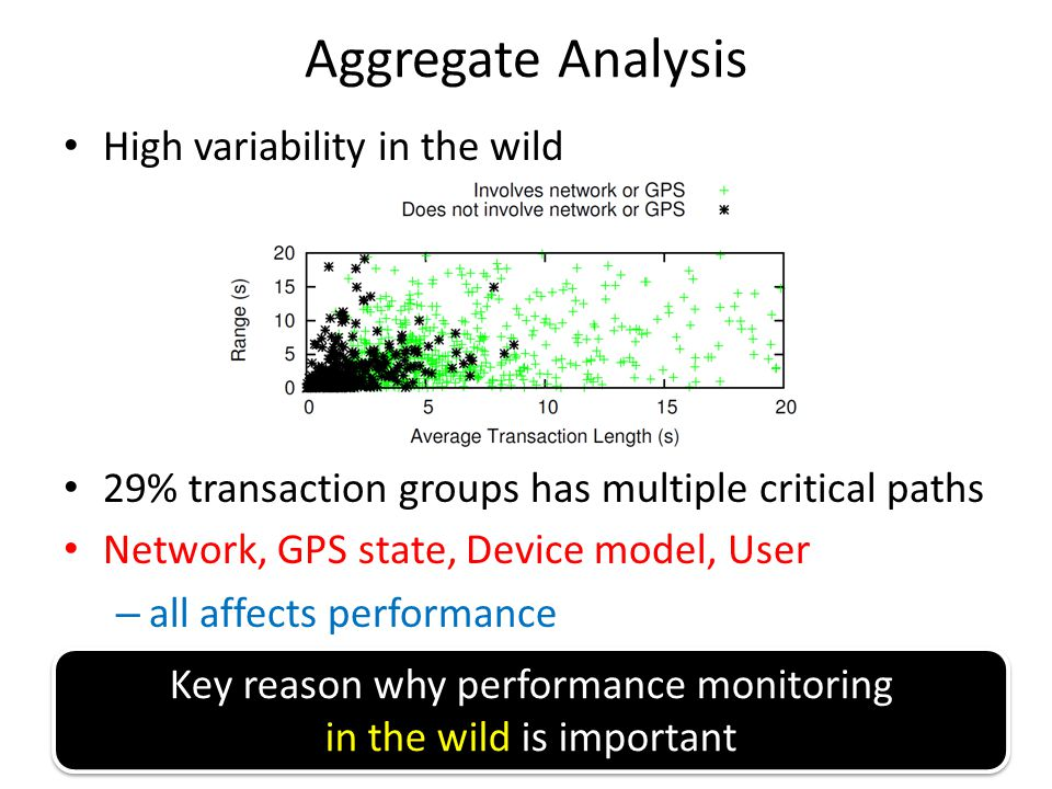 Key reason why performance monitoring in the wild is important