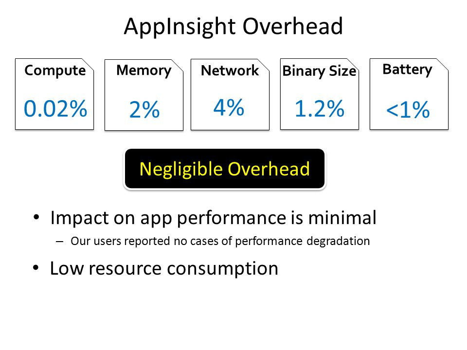 AppInsight Overhead 0.02% 2% 4% 1.2% <1% Negligible Overhead