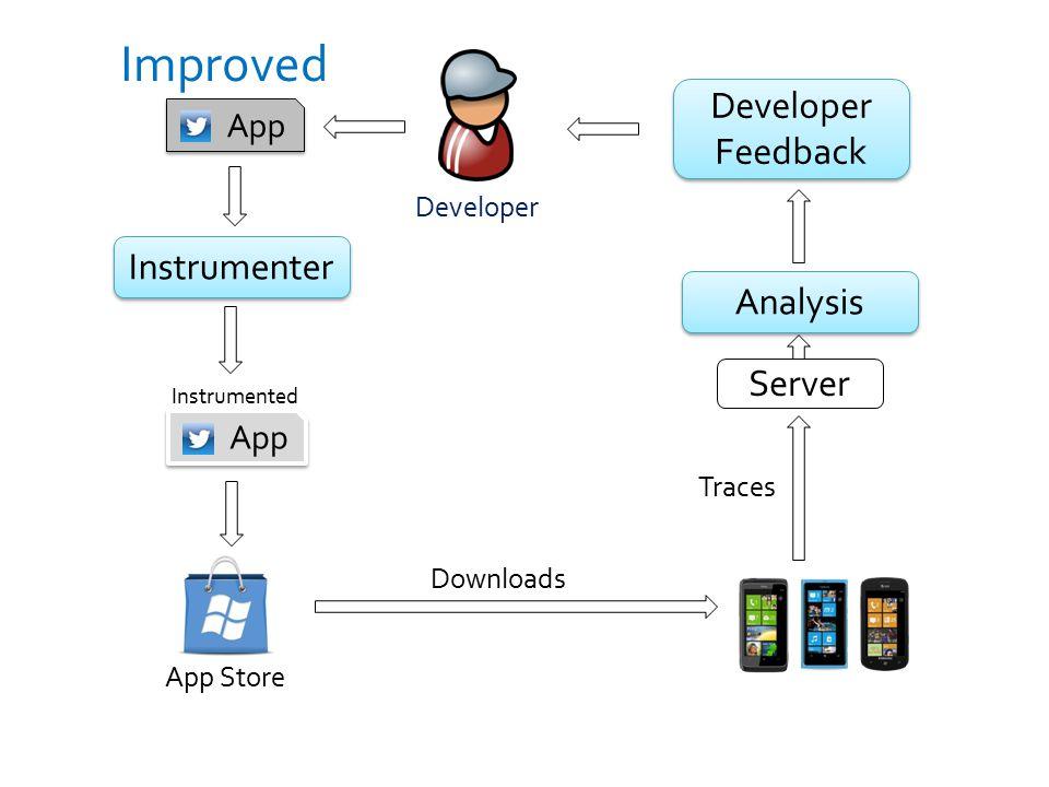 Improved Developer Feedback Instrumenter Analysis Server App App