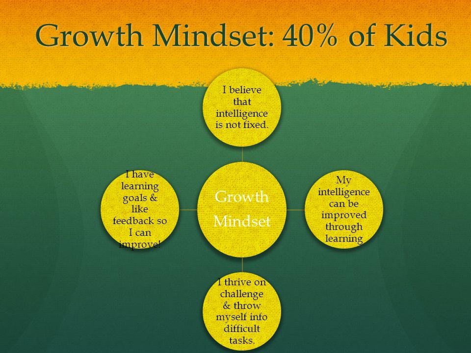 Growth Mindset: 40% of Kids