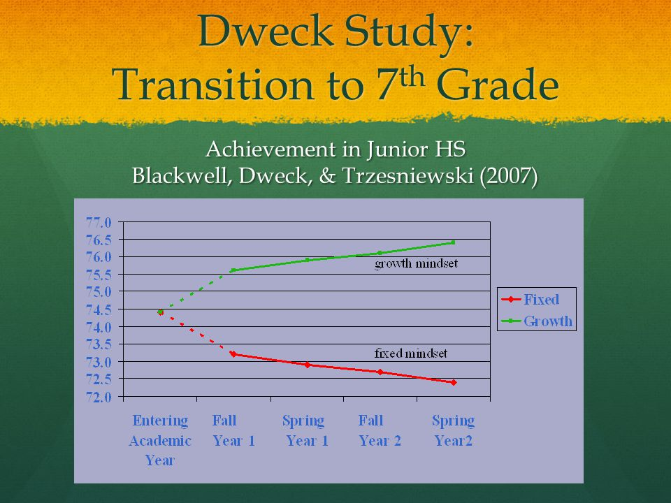 Dweck Study: Transition to 7th Grade
