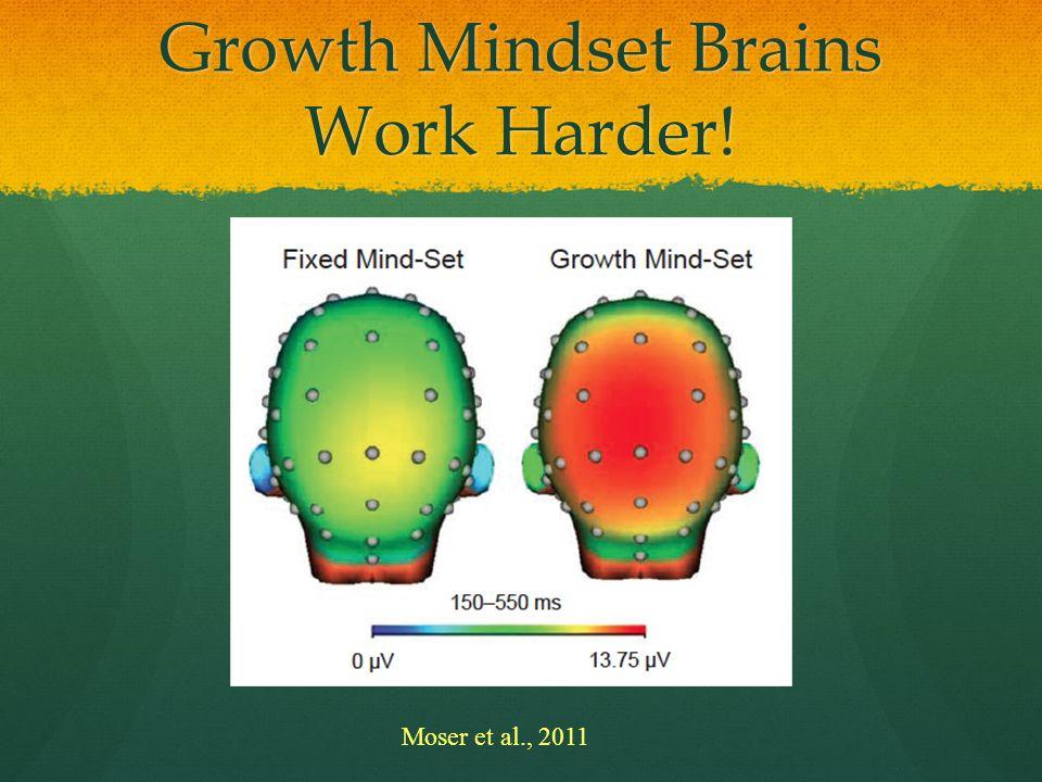 Growth Mindset Brains Work Harder!