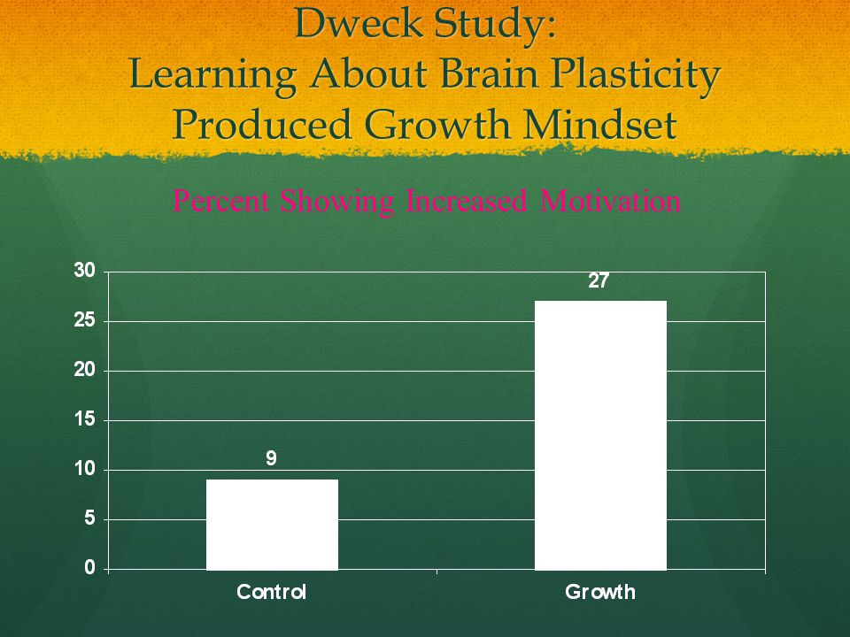 Dweck Study: Learning About Brain Plasticity Produced Growth Mindset