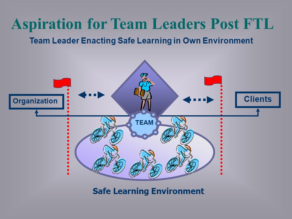 Aspiration for Team Leaders Post FTL
