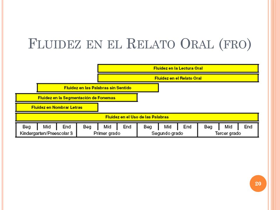 Fluidez en el Relato Oral (fro)