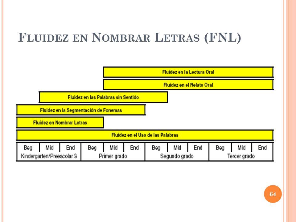 Fluidez en Nombrar Letras (FNL)