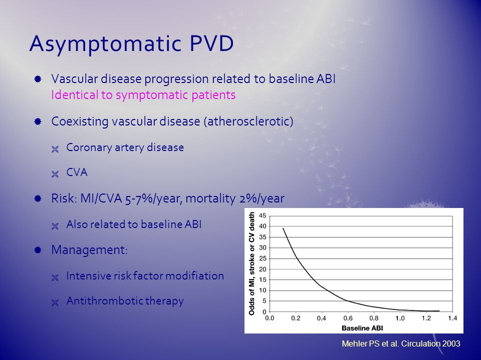 Asymptomatic PVD Vascular disease progression related to baseline ABI Identical to symptomatic patients.