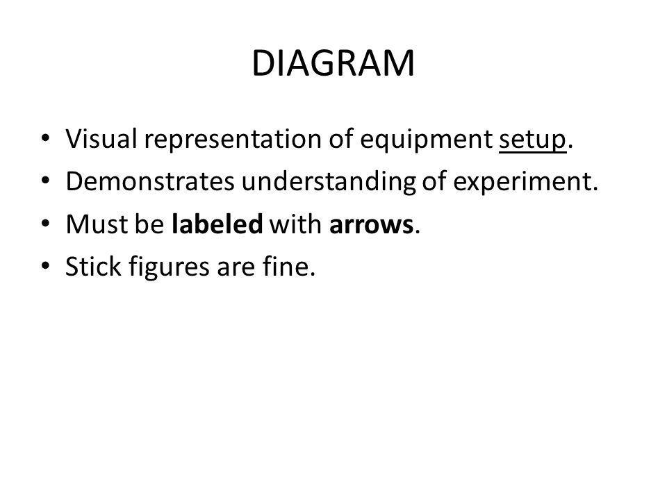 DIAGRAM Visual representation of equipment setup.