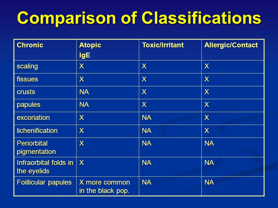 Comparison of Classifications