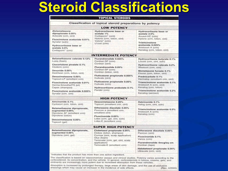 Steroid Classifications