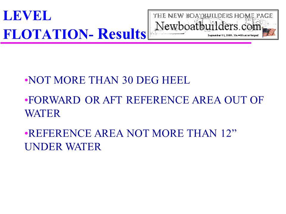 LEVEL FLOTATION- Results