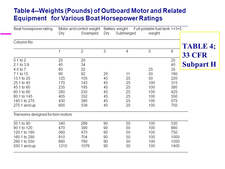Table 4--Weights (Pounds) of Outboard Motor and Related Equipment for Various Boat Horsepower Ratings