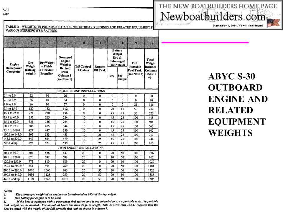 ABYC S-30 OUTBOARD ENGINE AND RELATED EQUIPMENT WEIGHTS