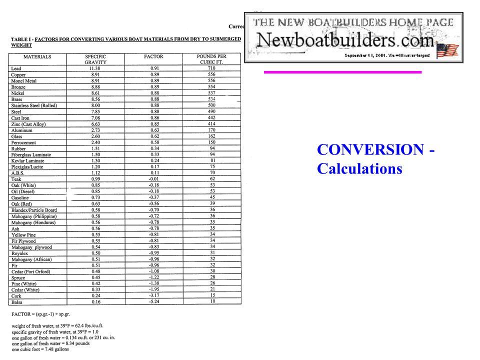 CONVERSION - Calculations