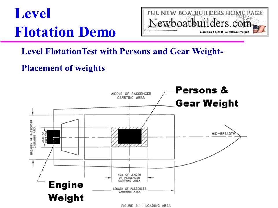 Level Flotation Demo Level FlotationTest with Persons and Gear Weight-