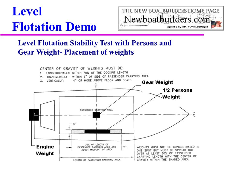 Level Flotation Demo Level Flotation Stability Test with Persons and Gear Weight- Placement of weights.