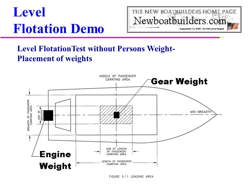 Level Flotation Demo Level FlotationTest without Persons Weight-Placement of weights