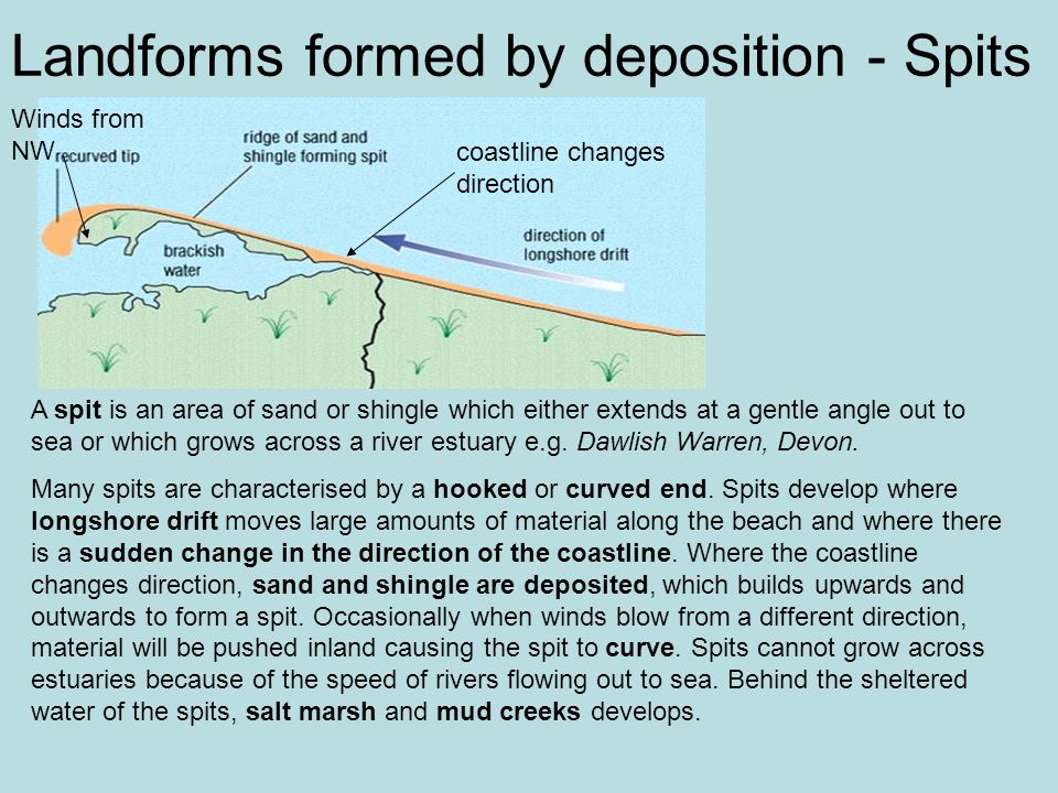 Landforms formed by deposition - Spits