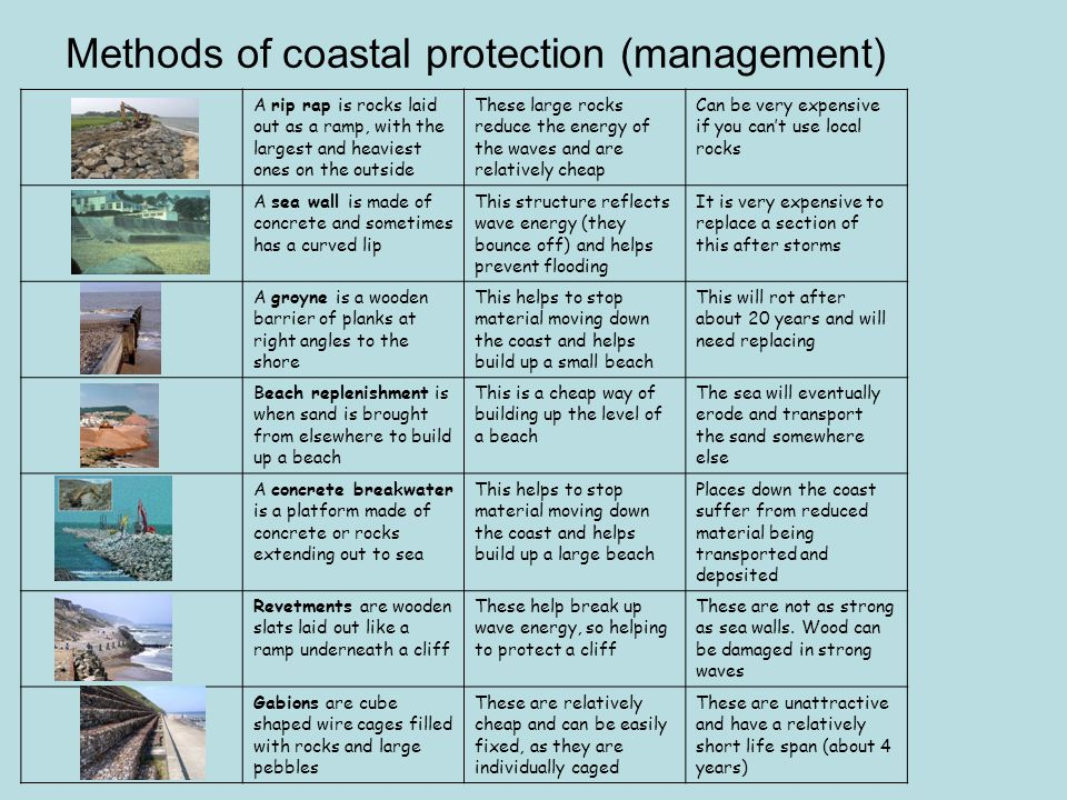 Methods of coastal protection (management)