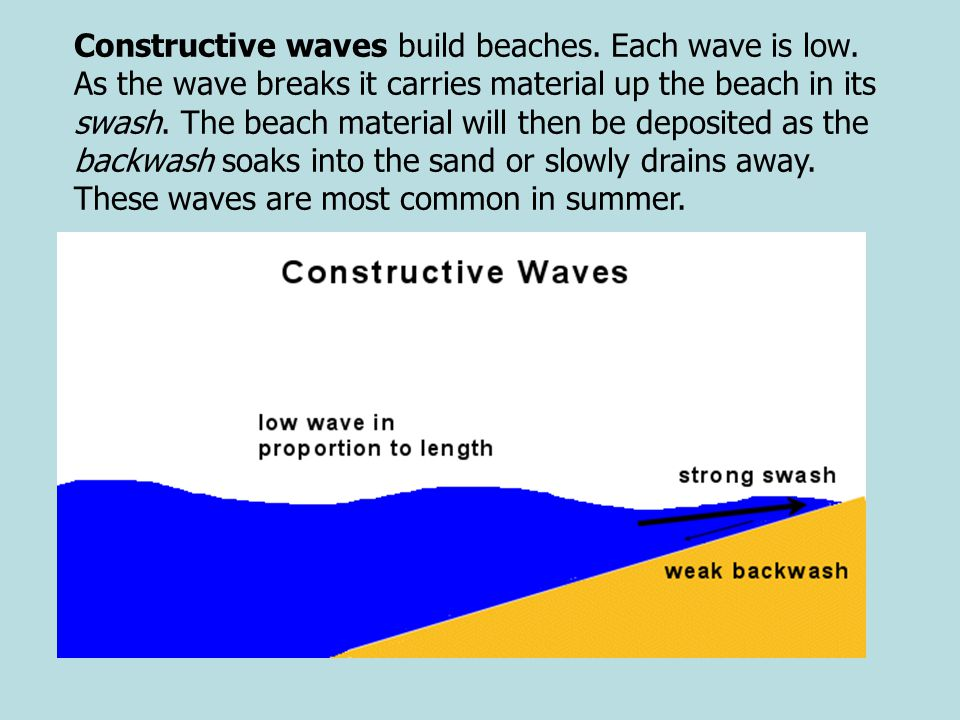 Constructive waves build beaches. Each wave is low
