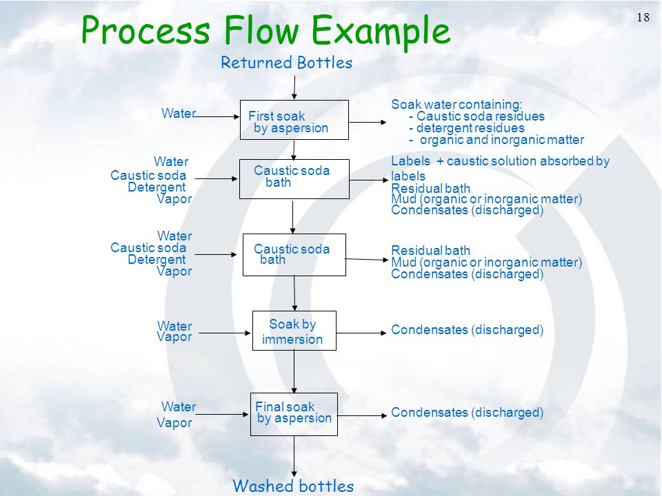 Process Flow Example Returned Bottles Washed bottles First soak