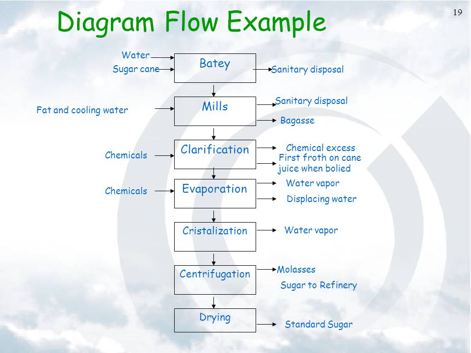 Diagram Flow Example Batey Mills Clarification Evaporation