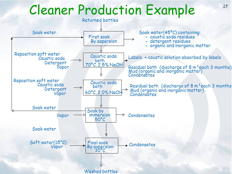 Cleaner Production Example