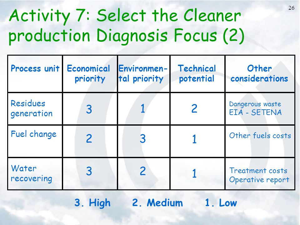 Activity 7: Select the Cleaner production Diagnosis Focus (2)