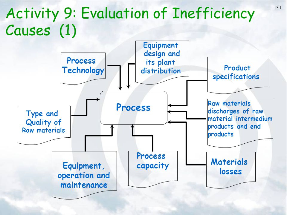 Activity 9: Evaluation of Inefficiency Causes (1)