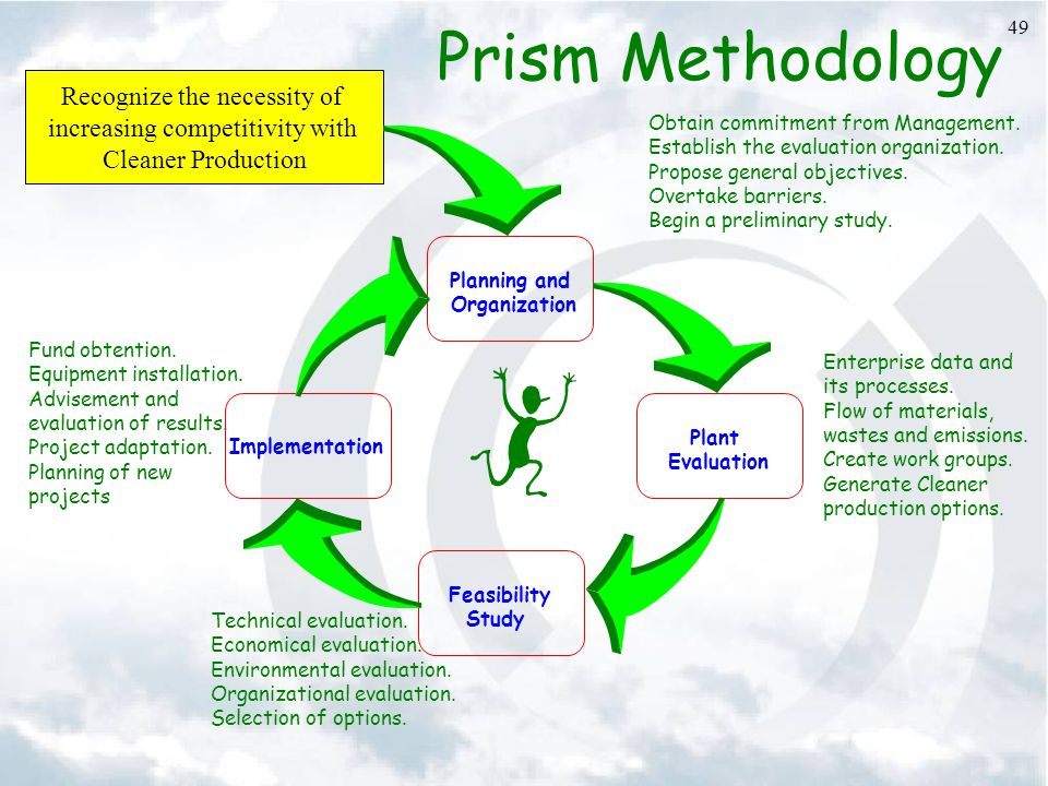 Prism Methodology Recognize the necessity of
