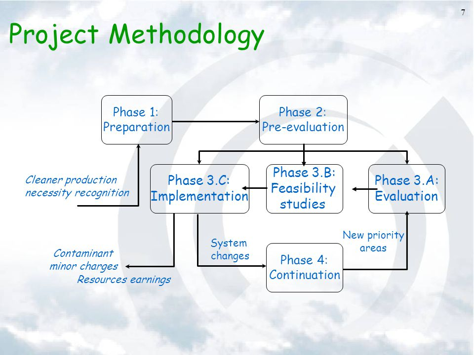 Project Methodology Phase 3.C: Implementation Phase 3.B: Feasibility