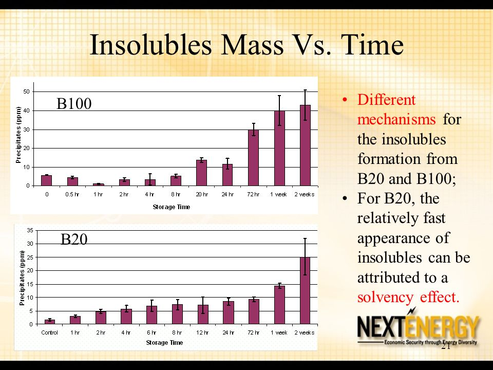 Insolubles Mass Vs. Time