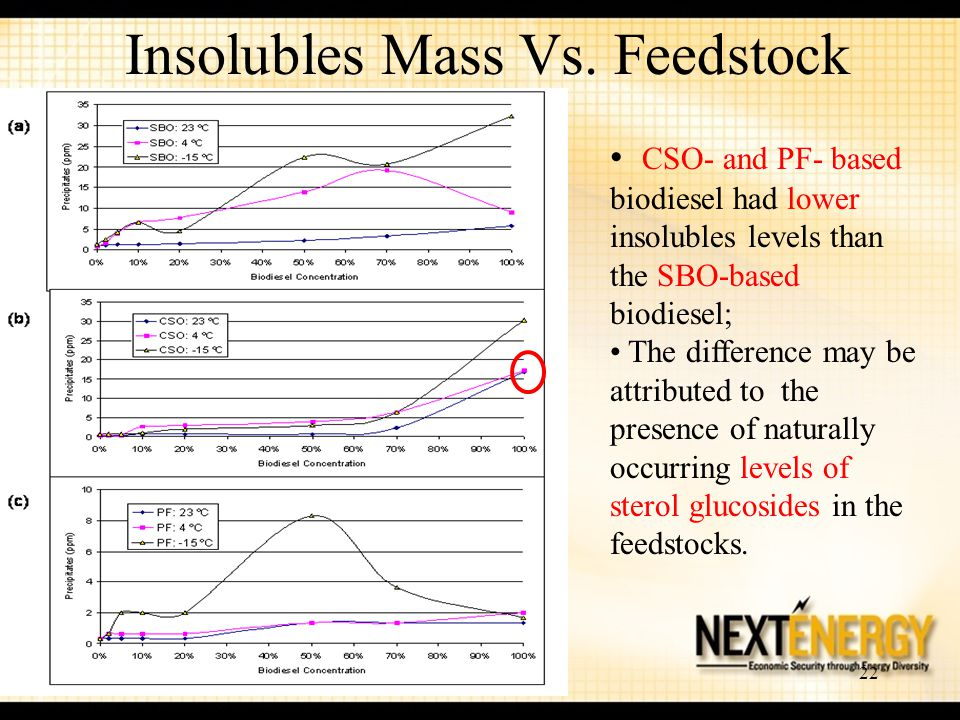 Insolubles Mass Vs. Feedstock