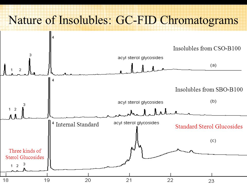 Nature of Insolubles: GC-FID Chromatograms