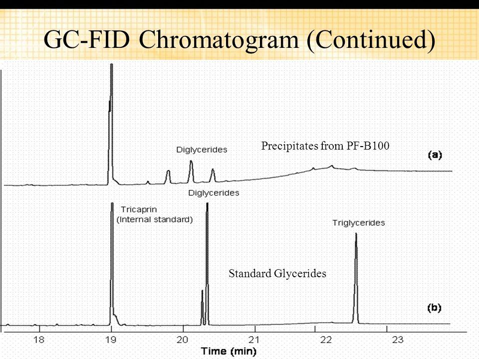 GC-FID Chromatogram (Continued)