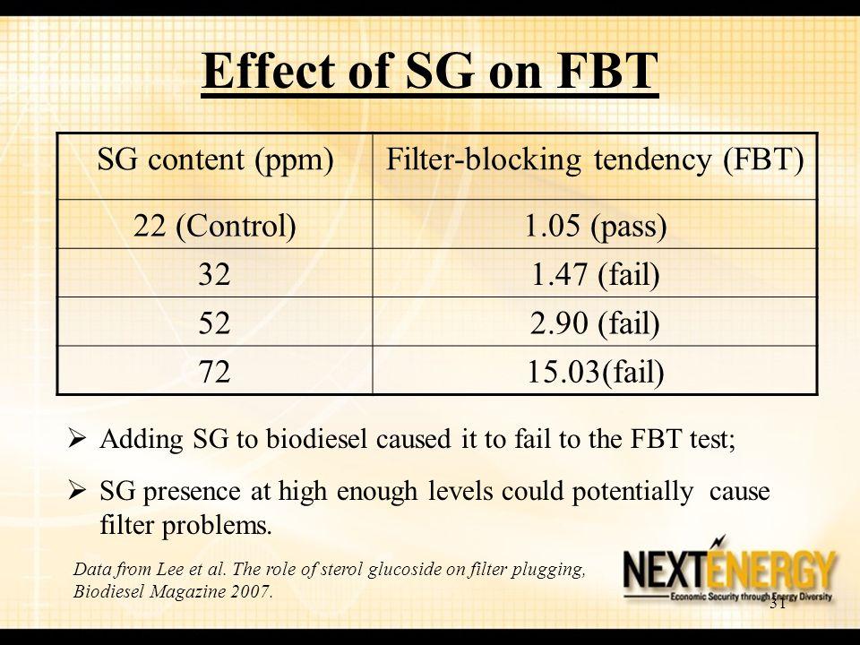Filter-blocking tendency (FBT)