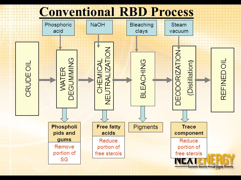 Conventional RBD Process Phospholipids and gums