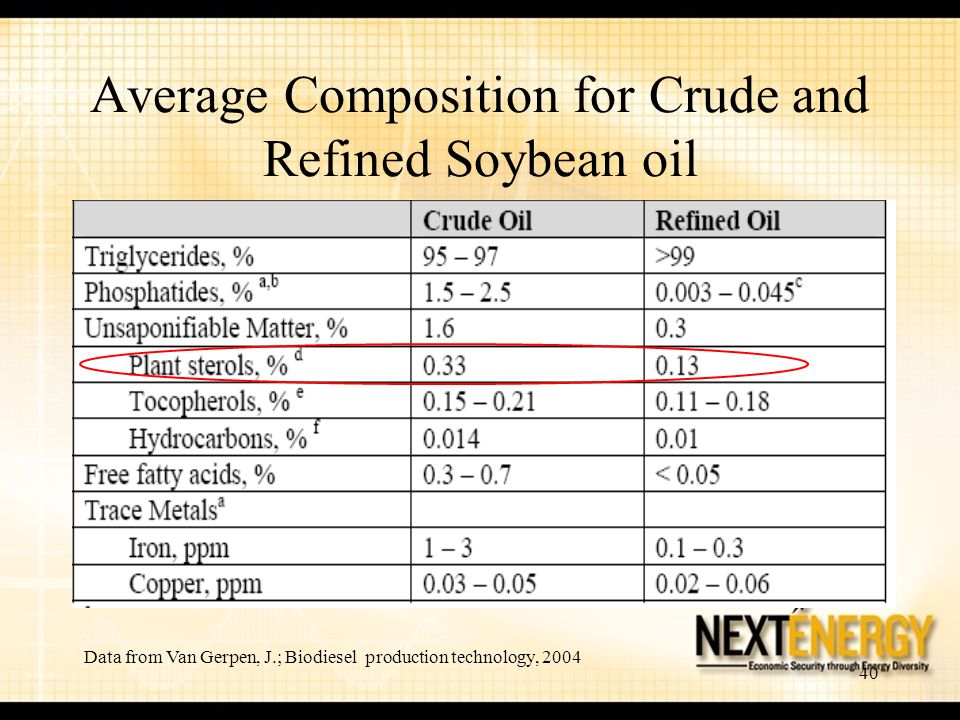 Average Composition for Crude and Refined Soybean oil